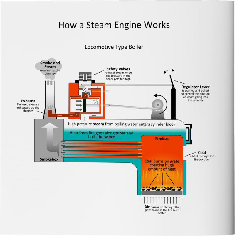 Pop Comes to Sewards' Yard How a Steam Engine Works Page