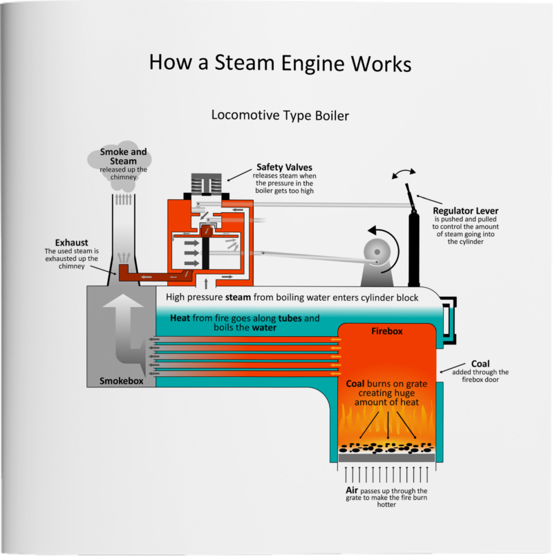 Victoria Meets Finnigan - How a Steam Engine Works page